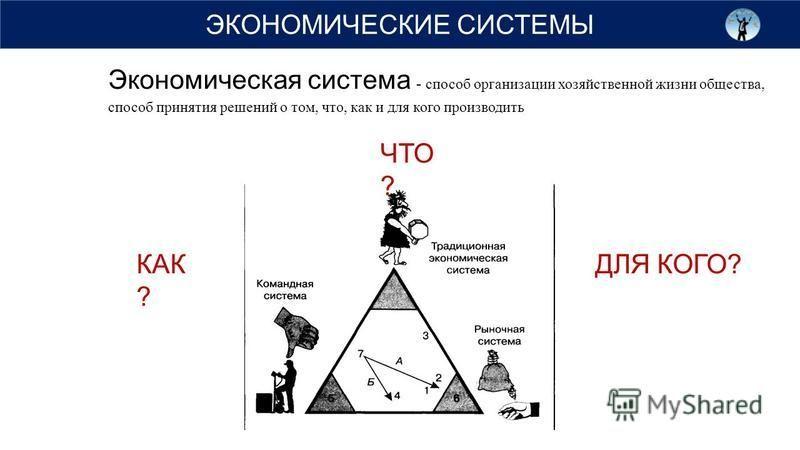 ЭКОНОМИЧЕСКИЕ СИСТЕМЫ Экономическая система - способ организации хозяйственной жизни общества, способ принятия решений о том, что, как и для кого производить ЧТО ? КАК ? ДЛЯ КОГО?