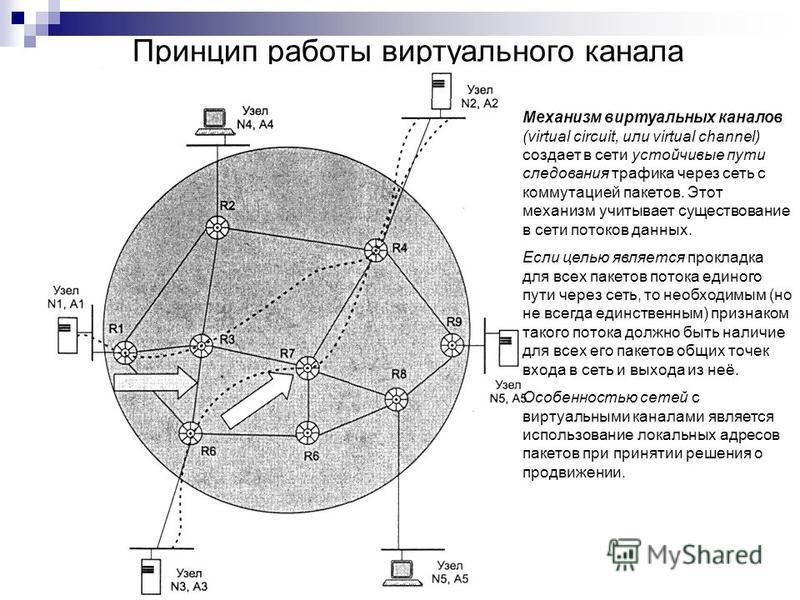 Принцип работы виртуального канала Механизм виртуальных каналов (virtual circuit, или virtual channel) создает в сети устойчивые пути следования трафика через сеть с коммутацией пакетов. Этот механизм учитывает существование в сети потоков данных. Ес