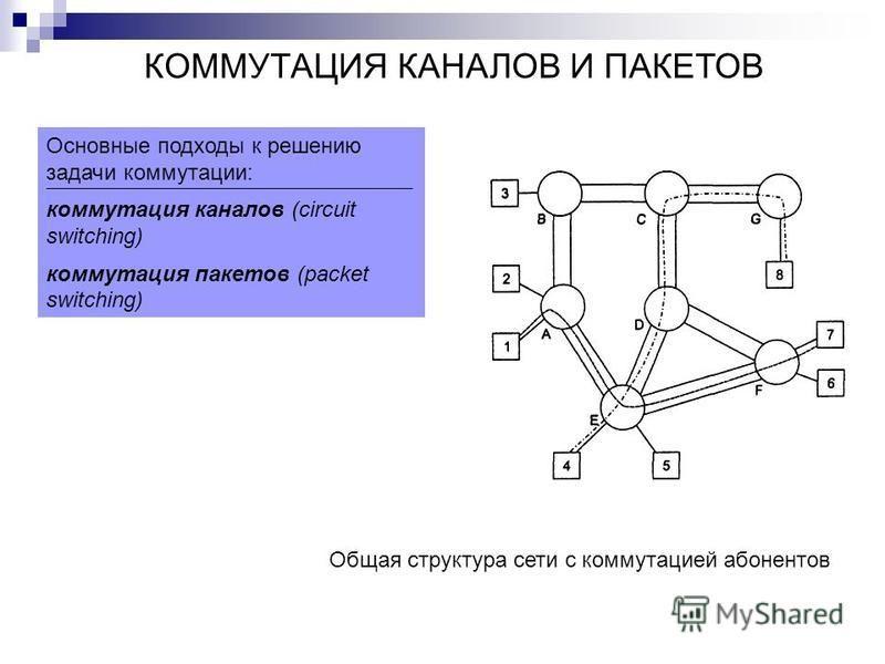 Основные подходы к решению задачи коммутации: коммутация каналов (circuit switching) коммутация пакетов (packet switching) Общая структура сети с коммутацией абонентов