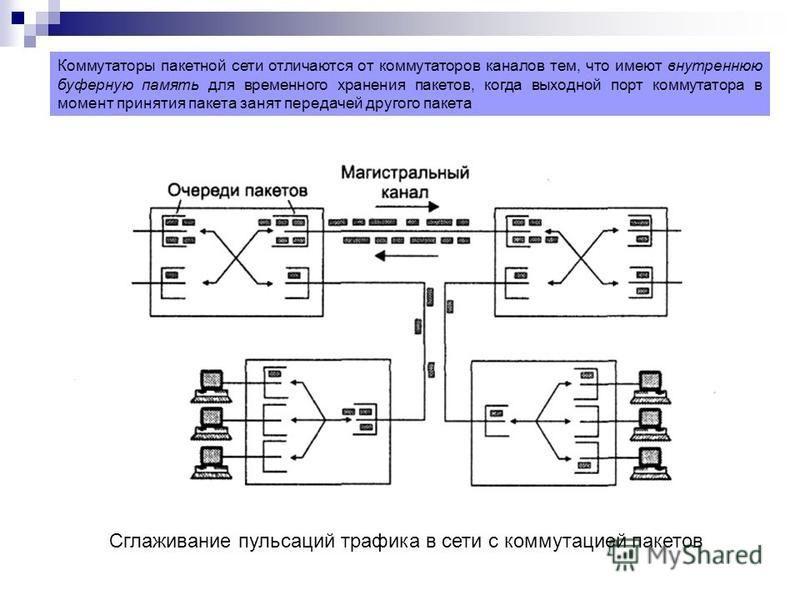 Коммутаторы пакетной сети отличаются от коммутаторов каналов тем, что имеют внутреннюю буферную память для временного хранения пакетов, когда выходной порт коммутатора в момент принятия пакета занят передачей другого пакета Сглаживание пульсаций траф