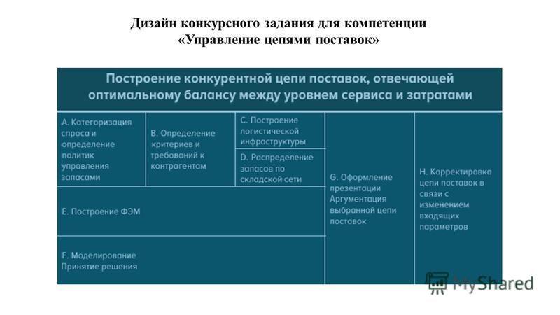 Дизайн конкурсного задания для компетенции «Управление цепями поставок»