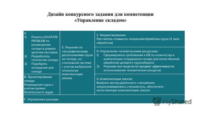 Дизайн конкурсного задания для компетенции «Управление складом»