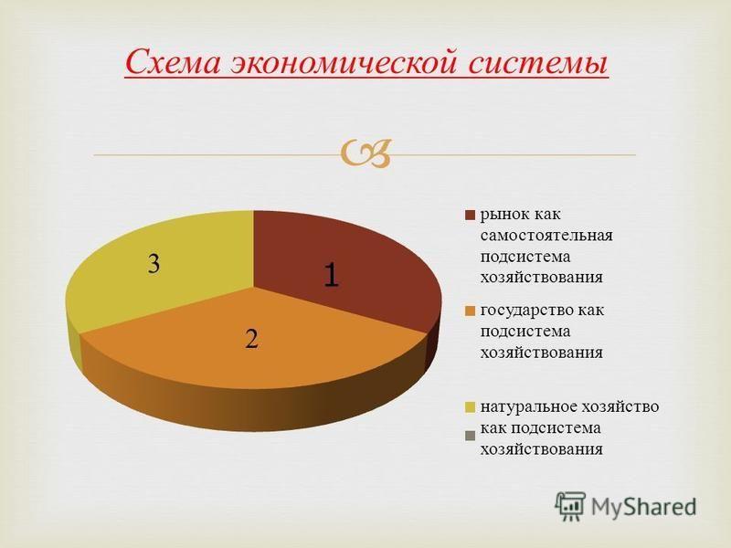 Схема экономической системы 1