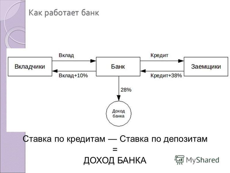 Как работает банк Ставка по кредитам Ставка по депозитам = ДОХОД БАНКА