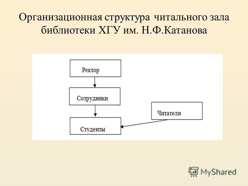 Организационная структура читального зала библиотеки ХГУ им. Н.Ф.Катанова