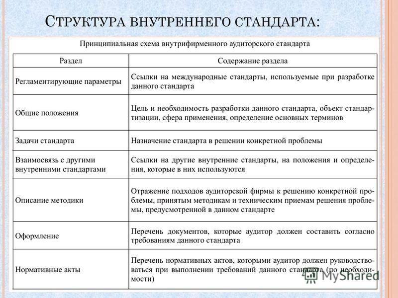 С ТРУКТУРА ВНУТРЕННЕГО СТАНДАРТА :