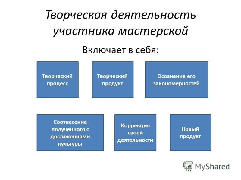 Творческая деятельность участника мастерской Включает в себя: Творческий процесс Творческий продукт Осознание его закономерностей Соотнесение полученного с достижениями культуры Коррекция своей деятельности Новый продукт