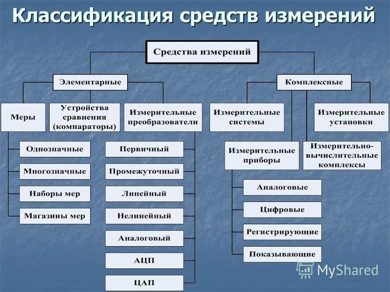 Классификация средств измерений