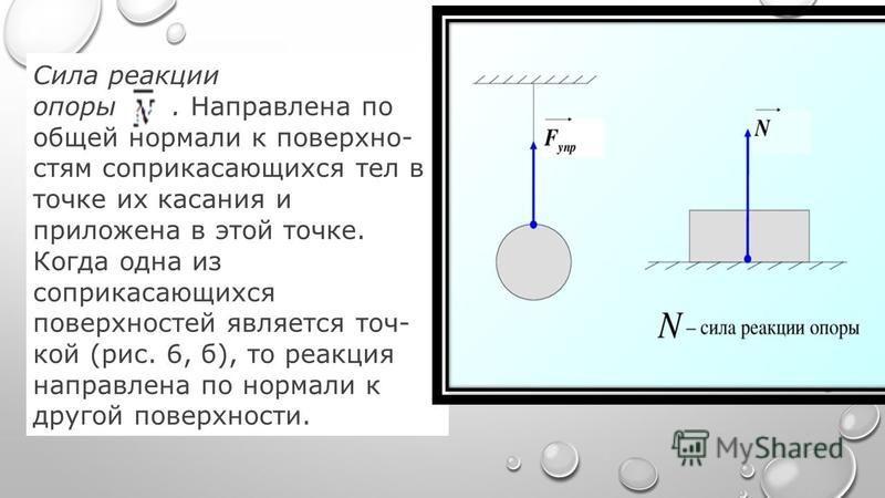 Сила реакции опоры. Направлена по общей нормали к поверхно стям соприкасающихся тел в точке их касания и приложена в этой точке. Когда одна из соприкасающихся поверхностей является точ кой (рис. 6, б), то реакция направлена по нормали к другой пове