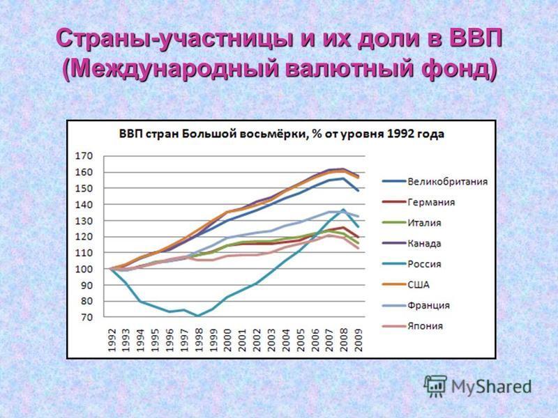 Страны-участницы и их доли в ВВП (Международный валютный фонд)