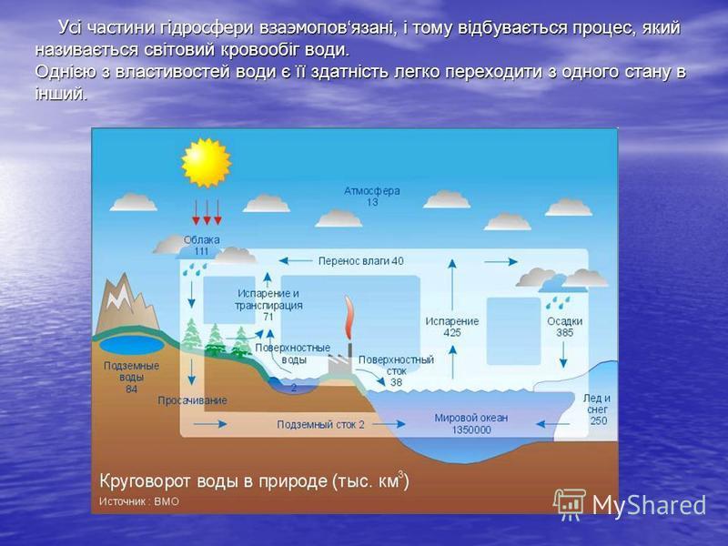 Усі частини гідросфери взаэмоповязані, і тому відбувається процес, який називається світовий кровообіг води. Однією з властивостей води є її здатність легко переходити з одного стану в інший. Усі частини гідросфери взаэмоповязані, і тому відбувається