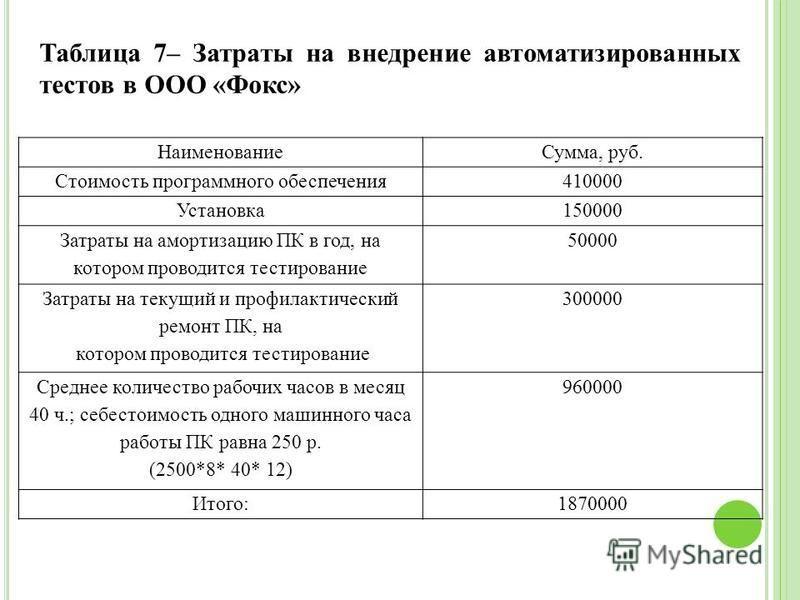 Таблица 7– Затраты на внедрение автоматизированных тестов в ООО «Фокс» Наименование Сумма, руб. Стоимость программного обеспечения 410000 Установка 150000 Затраты на амортизацию ПК в год, на котором проводится тестирование 50000 Затраты на текущий и