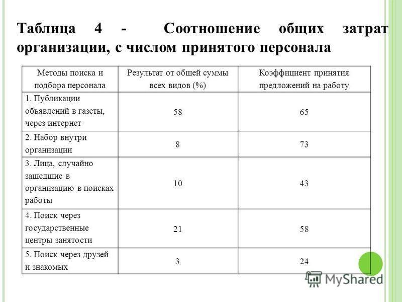 Таблица 4 - Соотношение общих затрат организации, с числом принятого персонала Методы поиска и подбора персонала Результат от общей суммы всех видов (%) Коэффициент принятия предложений на работу 1. Публикации объявлений в газеты, через интернет 5865