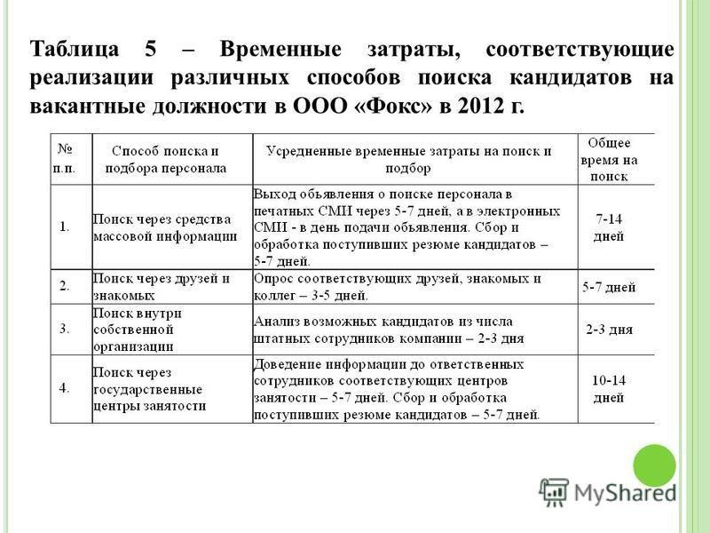 Таблица 5 – Временные затраты, соответствующие реализации различных способов поиска кандидатов на вакантные должности в ООО «Фокс» в 2012 г.