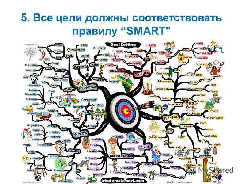 5. Все цели должны соответствовать правилу SMART