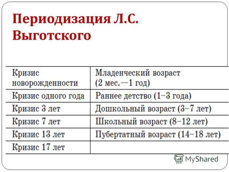 Периодизация Л. С. Выготского