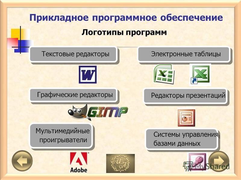 Прикладное программное обеспечение Редакторы презентаций Текстовые редакторы Электронные таблицы Графические редакторы Системы управления базами данных Системы управления базами данных Мультимедийные проигрыватели Мультимедийные проигрыватели Логотип