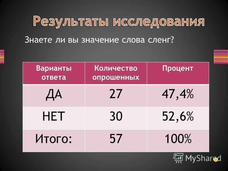 Знаете ли вы значение слова сленг? Варианты ответа Количество опрошенных Процент ДА2747,4% НЕТ3052,6% Итого:57100%