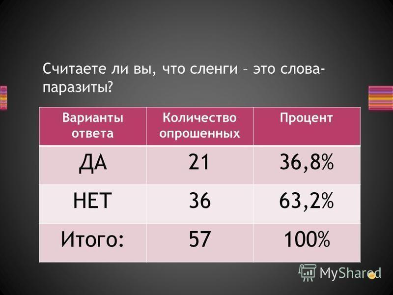 Считаете ли вы, что сленги – это слова- паразиты? Варианты ответа Количество опрошенных Процент ДА2136,8% НЕТ3663,2% Итого:57100%