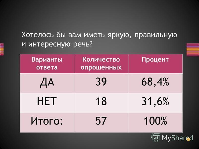 Хотелось бы вам иметь яркую, правильную и интересную речь? Варианты ответа Количество опрошенных Процент ДА3968,4% НЕТ1831,6% Итого:57100%