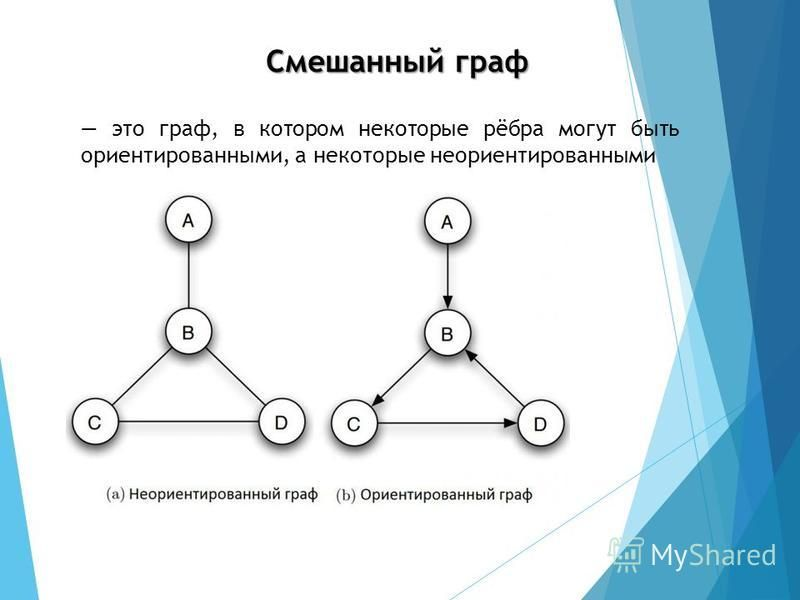 это граф, в котором некоторые рёбра могут быть ориентированными, а некоторые неориентированными Смешанный граф