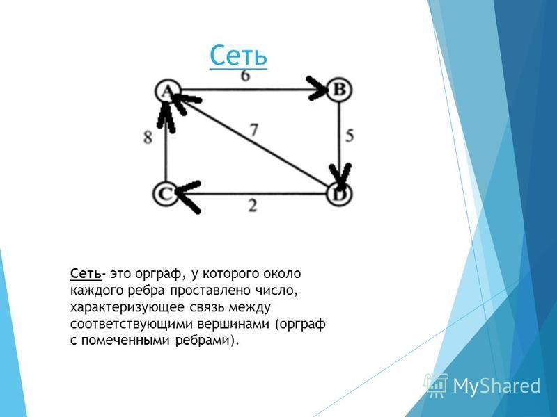 Сеть Сеть- это орграф, у которого около каждого ребра проставлено число, характеризующее связь между соответствующими вершинами (орграф с помеченными ребрами).