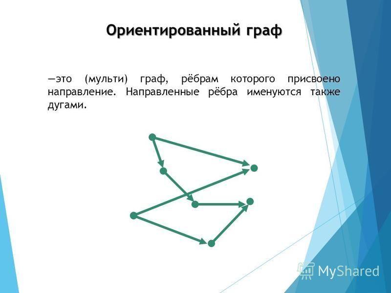 это (мульти) граф, рёбрам которого присвоено направление. Направленные рёбра именуются также дугами. Ориентированный граф