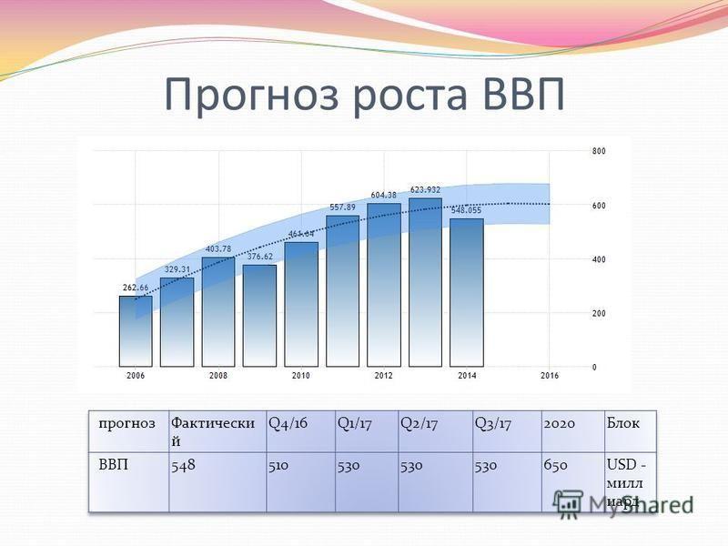 Прогноз роста ВВП