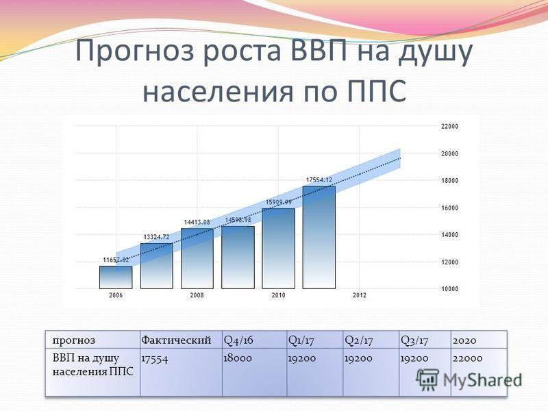 Прогноз роста ВВП на душу населения по ППС