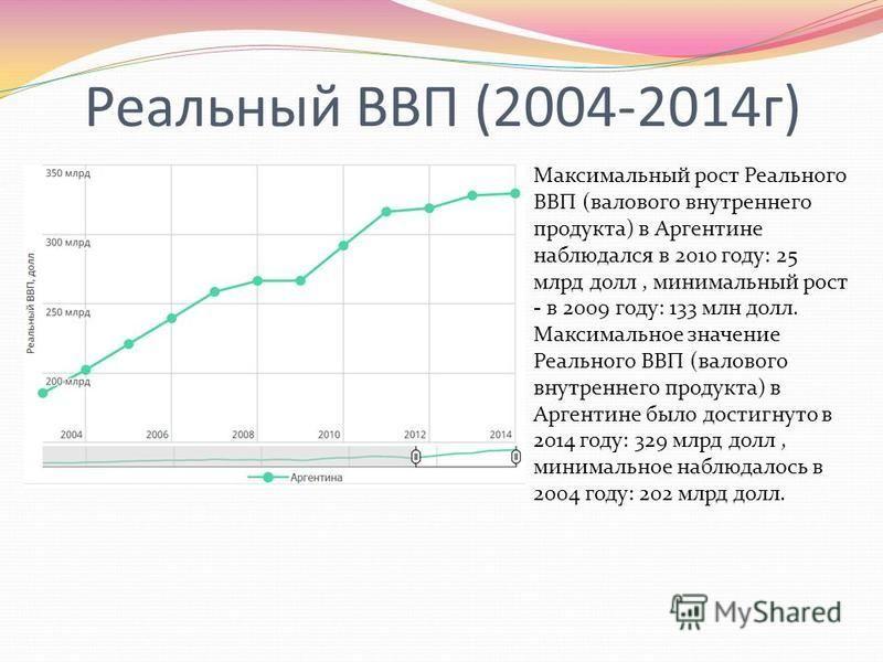 Реальный ВВП (2004-2014 г) Максимальный рост Реального ВВП (валового внутреннего продукта) в Аргентине наблюдался в 2010 году: 25 млрд долл, минимальный рост - в 2009 году: 133 млн долл. Максимальное значение Реального ВВП (валового внутреннего проду