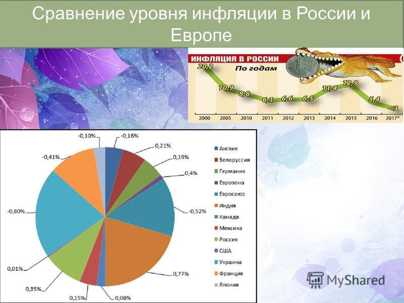 Сравнение уровня инфляции в России и Европе