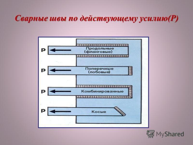 Сварные швы по действующему усилию(Р)