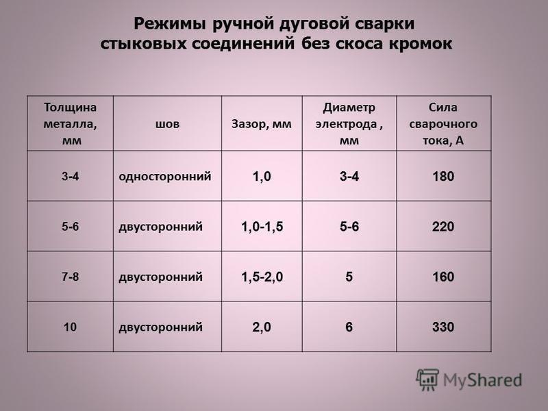 Режимы ручной дуговой сварки стыковых соединений без скоса кромок Толщина металла, мм шов Зазор, мм Диаметр электрода, мм Сила сварочного тока, А 3-4 односторонний 1,03-4180 5-6 двусторонний 1,0-1,55-6220 7-8 двусторонний 1,5-2,05160 10 двусторонний