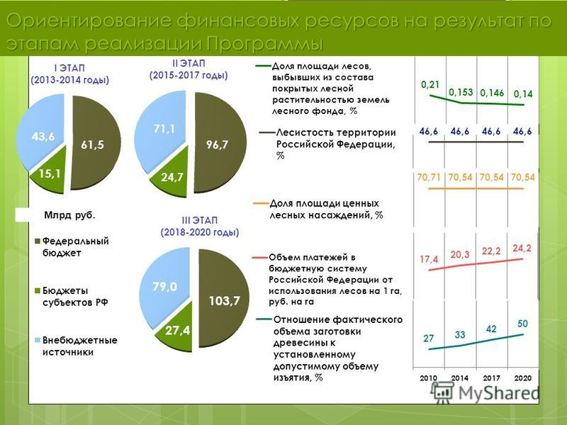 Ориентирование финансовых ресурсов на результат по этапам реализации Программы