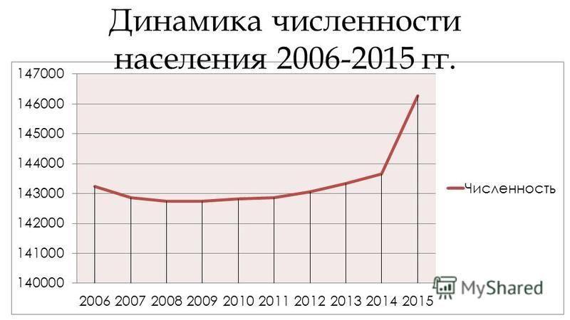 Динамика численности населения 2006-2015 гг.