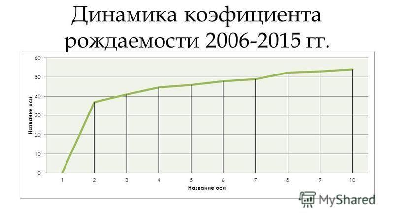Динамика коэффициента рождаемости 2006-2015 гг.