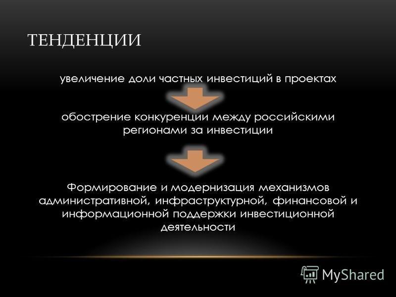 ТЕНДЕНЦИИ увеличение доли частных инвестиций в проектах обострение конкуренции между российскими регионами за инвестиции Формирование и модернизация механизмов административной, инфраструктурной, финансовой и информационной поддержки инвестиционной д