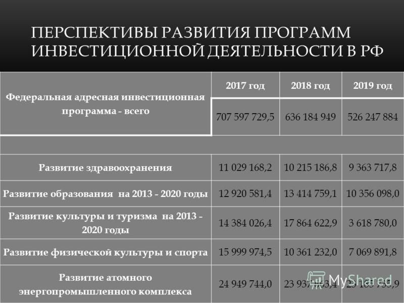 ПЕРСПЕКТИВЫ РАЗВИТИЯ ПРОГРАММ ИНВЕСТИЦИОННОЙ ДЕЯТЕЛЬНОСТИ В РФ Федеральная адресная инвестиционная программа - всего 2017 год 2018 год 2019 год 707 597 729,5636 184 949526 247 884 Развитие здравоохранения 11 029 168,210 215 186,89 363 717,8 Развитие