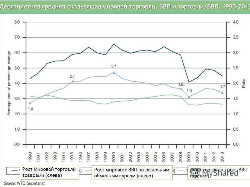 Рост Мировой торговли товарами (слева) Рост мирового ВВП по рыночным обменным курсам (слева) рост торговли /рост ВВП (правая) Десятилетняя средняя скользящая мировой торговли, ВВП и торговли/ВВП, 1990-2013