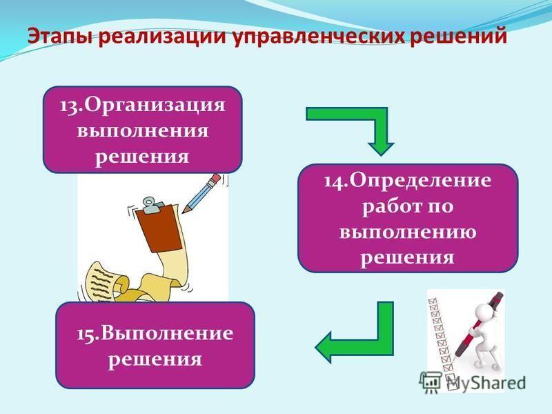 Этапы реализации управленческих решений 13. Организация выполнения решения 14. Определение работ по выполнению решения 15. Выполнение решения