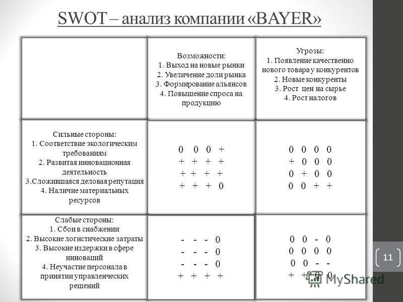 SWOT – анализ компании «BAYER» Возможности: 1. Выход на новые рынки 2. Увеличение доли рынка 3. Формирование альянсов 4. Повышение спроса на продукцию Угрозы: 1. Появление качественно нового товара у конкурентов 2. Новые конкуренты 3. Рост цен на сыр