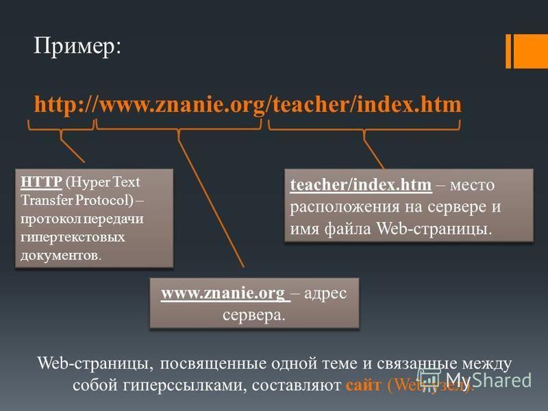 teacher/index.htm – место расположения на сервере и имя файла Web-страницы. Пример: http://www.znanie.org/teacher/index.htm Web-страницы, посвященные одной теме и связанные между собой гиперссылками, составляют сайт (Web-узел). HTTP (Hyper Text Trans
