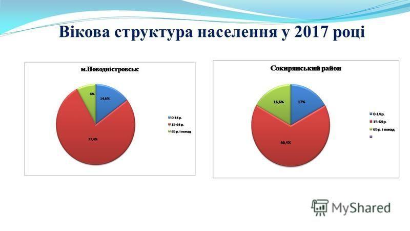 Вікова структура населення у 2017 році