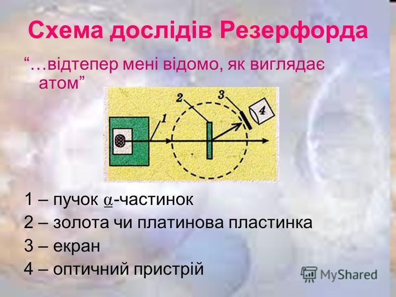 Схема дослідів Резерфорда …відтепер мені відомо, як виглядає атом 1 – пучок -частинок 2 – золота чи платинова пластинка 3 – екран 4 – оптичний пристрій