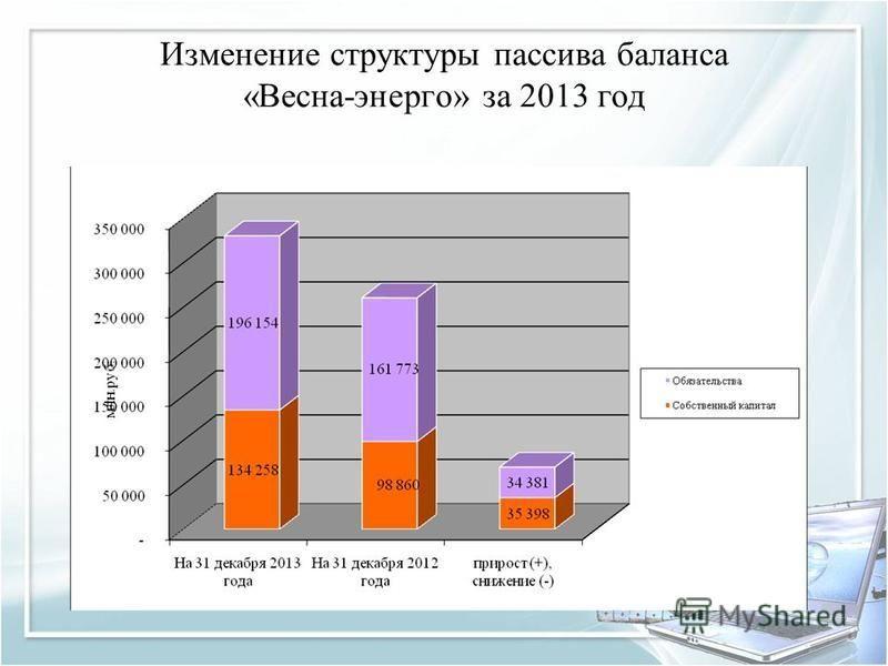 Изменение структуры пассива баланса «Весна-энерго» за 2013 год