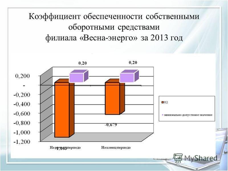 Коэффициент обеспеченности собственными оборотными средствами филиала «Весна-энерго» за 2013 год