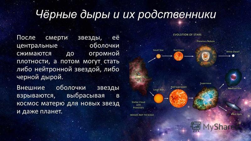 Чёрные дыры и их родственники После смерти звезды, её центральные оболочки сжимаются до огромной плотности, а потом могут стать либо нейтронной звездой, либо черной дырой. Внешние оболочки звезды взрываются, выбрасывая в космос матерю для новых звезд