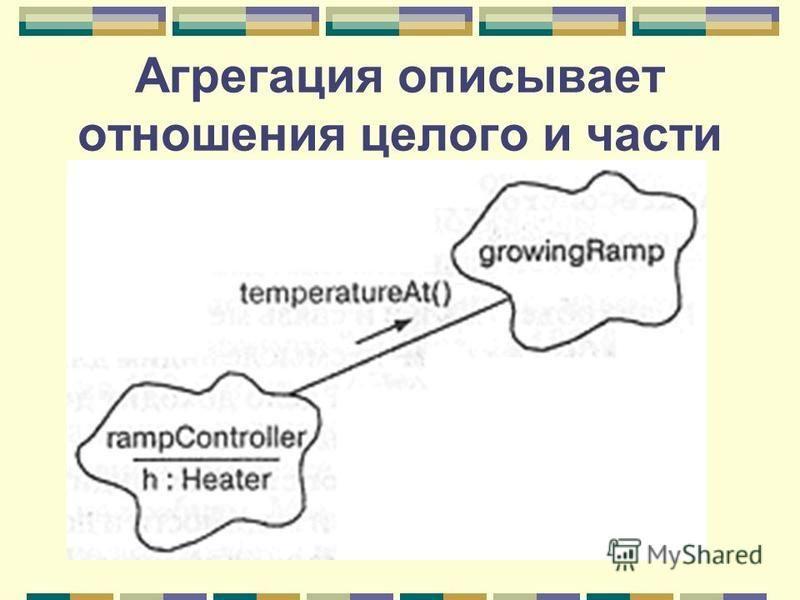 Агрегация описывает отношения целого и части