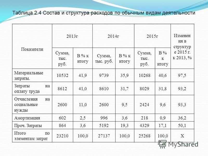 Таблица 2.4 Состав и структура расходов по обычным видам деятельности Показатели 2013 г 2014 г 2015 г Изменен ия в структур е 2015 г. к 2013, % Сумма, тыс. руб. В % к итогу Сумма, тыс. руб. В % к итогу Сумма, тыс. руб. В % к итогу Материальные затрат
