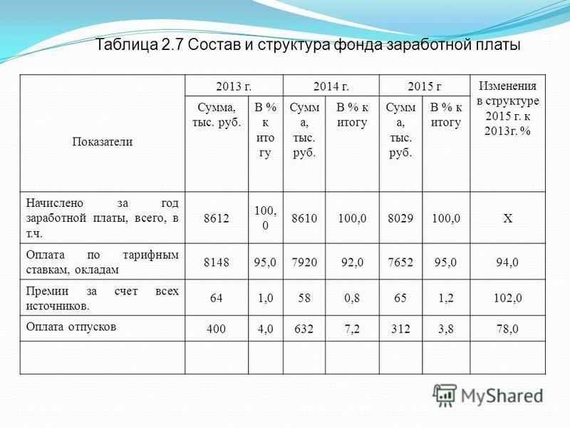 Таблица 2.7 Состав и структура фонда заработной платы Показатели 2013 г.2014 г.2015 г Изменения в структуре 2015 г. к 2013 г. % Сумма, тыс. руб. В % к итогу Сумм а, тыс. руб. В % к итогу Сумм а, тыс. руб. В % к итогу Начислено за год заработной платы